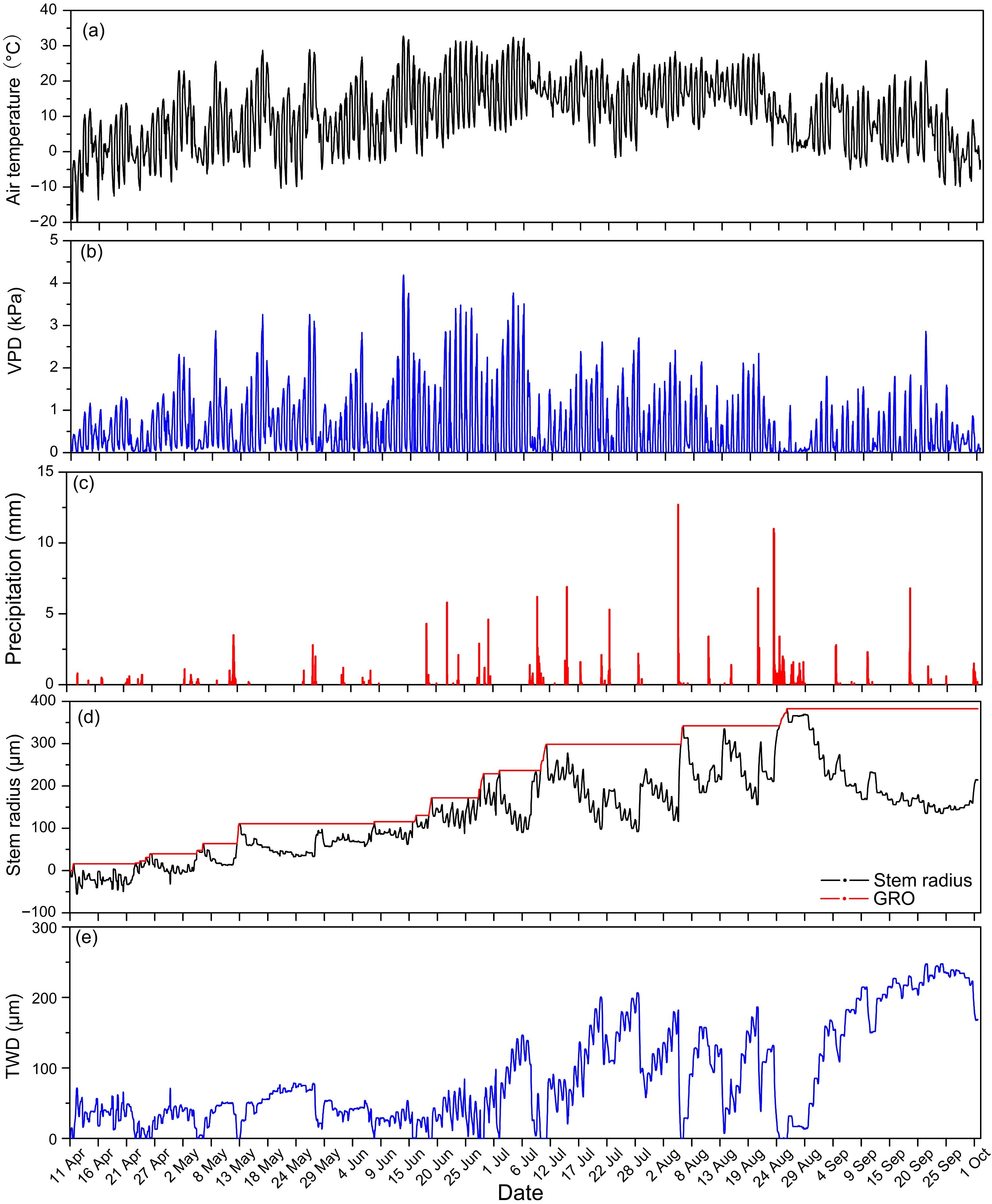 图1 (a)气温(Ta),(b)饱和水汽压差(VPD),(c)降雨量(P),(d)兴安落叶松径半径变化(SRV)与可逆径萎缩(TWD),(e)不可逆径胀大(GRO)在2017年4月11日至10月1日测量期间的变化特征