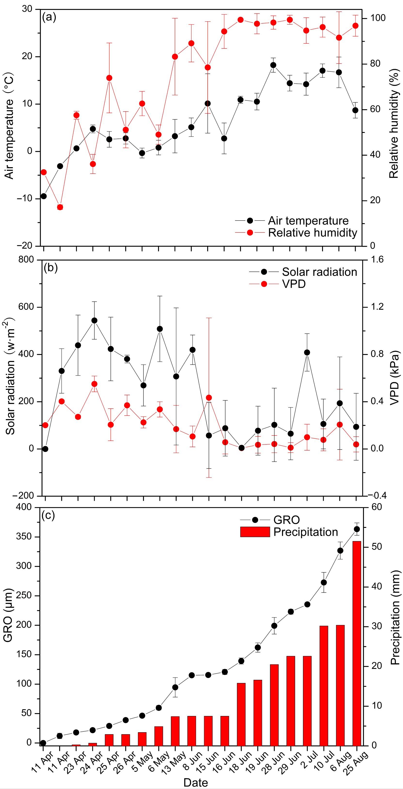 图2 水热因子与不可逆径胀大(GRO)的生长季时段变化特征。(a)气温(Ta)与空气相对湿度(RH),(b)太阳辐射(SR)与饱和水汽压差(VPD),(c)不可逆径胀大(GRO)与降雨量(P)在统计时段的变化特征。